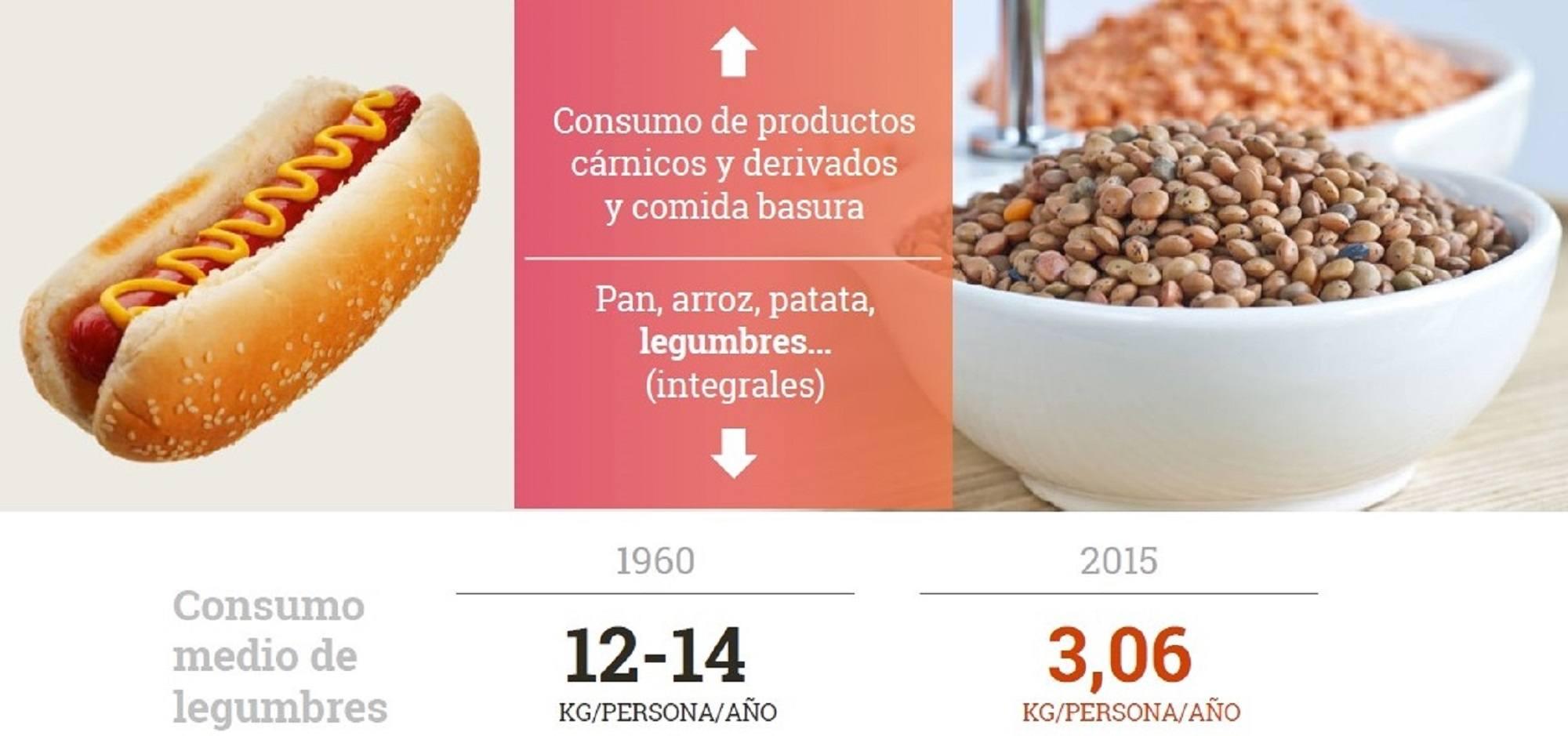 consumo-medio-legumbres