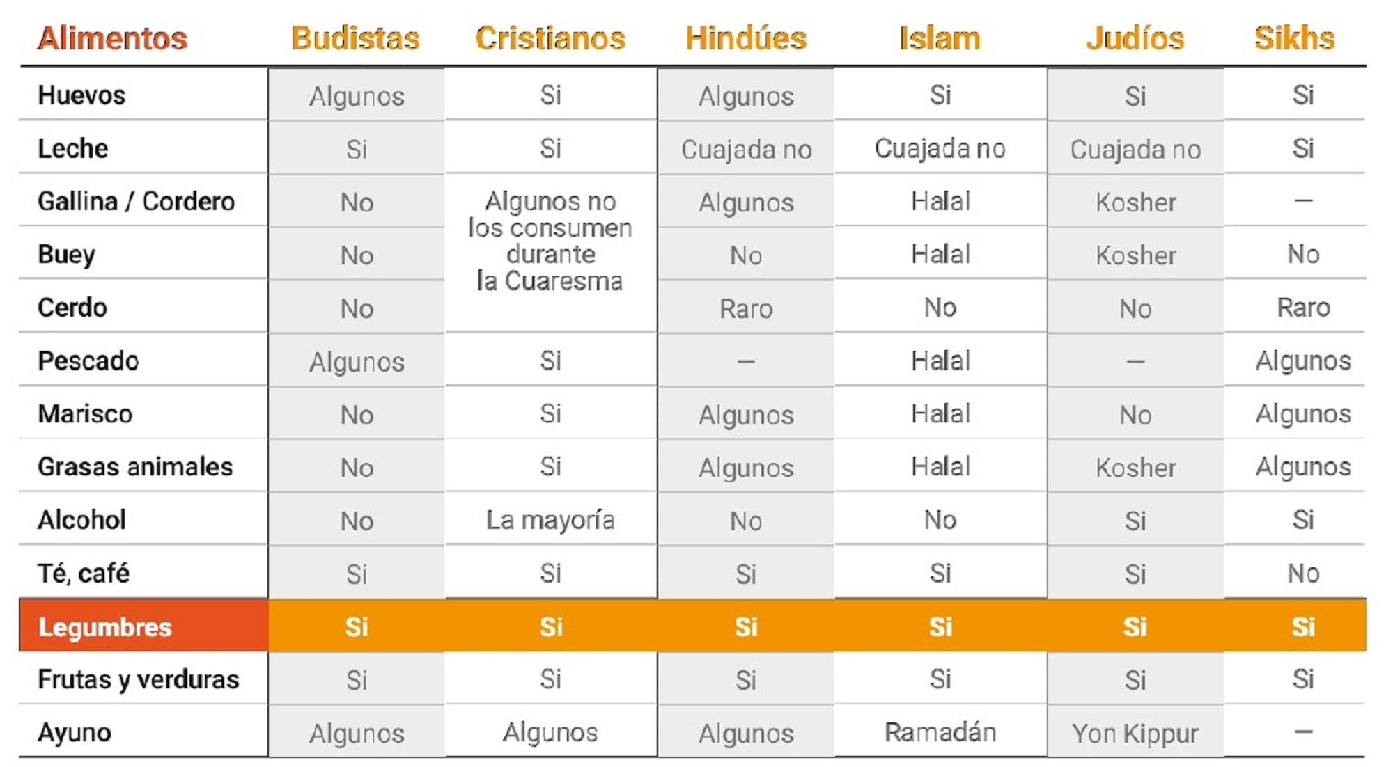 legumbre-apta-religiones