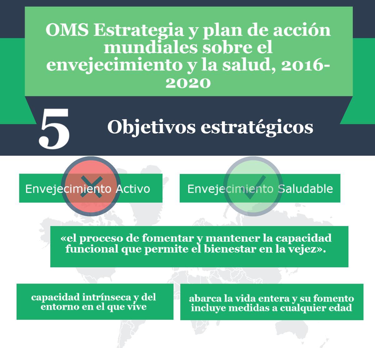 5 objetivos estrategicos OMS envejecimiento